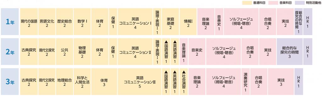 教育課程 令和4年度入学生の表 画像